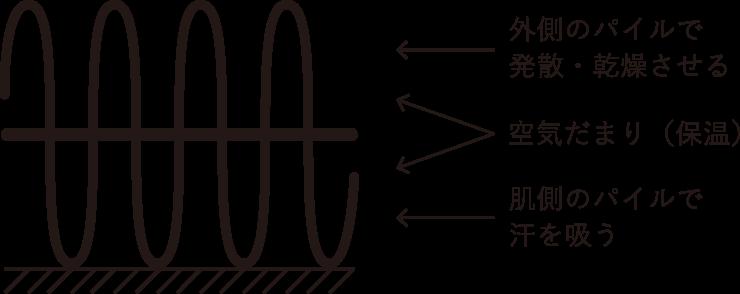 ambipileの素材の説明
